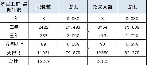 http://www.jiaokaotong.cn/gongwuyuan/234375.html