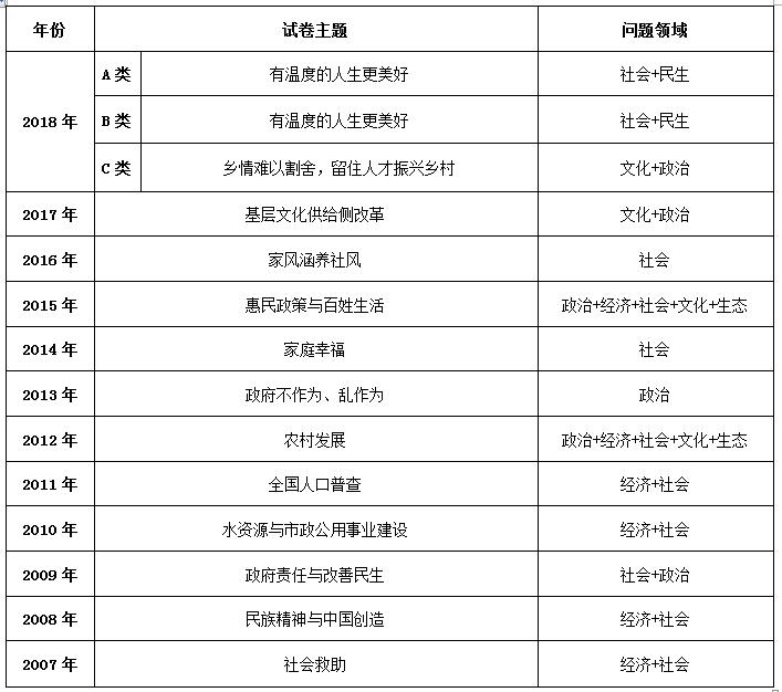 2007—2018年亚搏体育官网公务员亚搏体育官方网站平台登录申论试卷主题、归属领域一览表