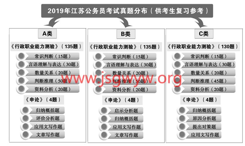 http://www.jiaokaotong.cn/gongwuyuan/313270.html