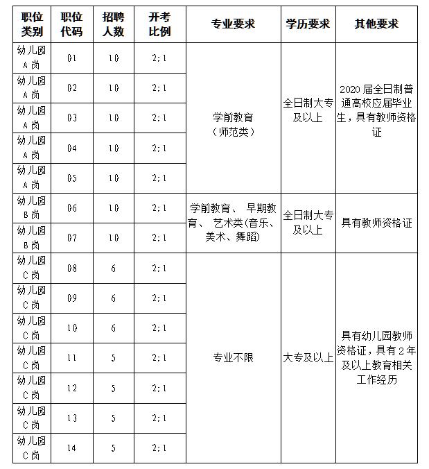 2020年张家港市招聘幼儿园备案制教师岗位简介表