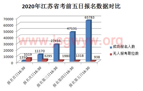 2020年江苏省考报名第五天:65783人成功报考,最热竞争比高达534