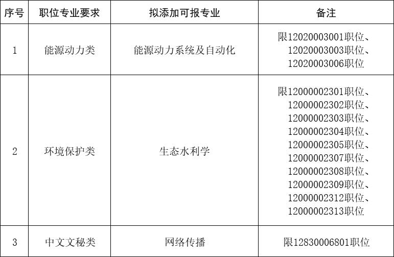 泰州市2020年考试录用公务员专业添加目录(一)