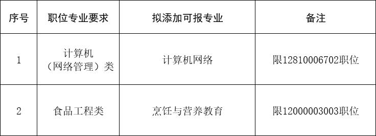泰州市2020年考试录用公务员专业添加目录(三)