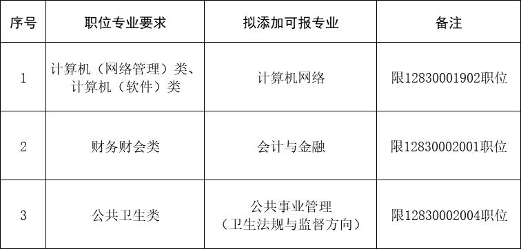 泰州市2020年考试录用公务员专业添加目录(四)