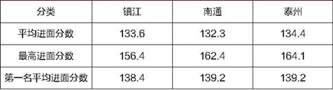 2020江苏省考164分的对手出现,