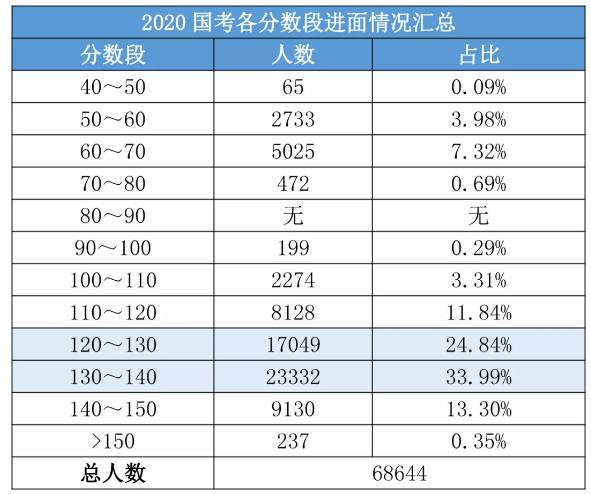 2020國考156分很高?其實這還只是崗位最低進面分!