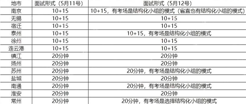 关于2020年江苏公务员面试,还有这些你要了解