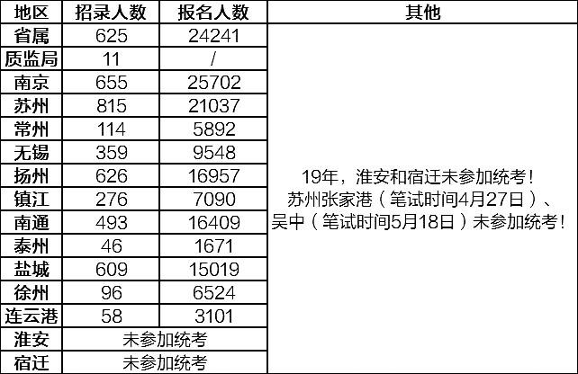 江苏事业单位统考,各地区考试难度一览!