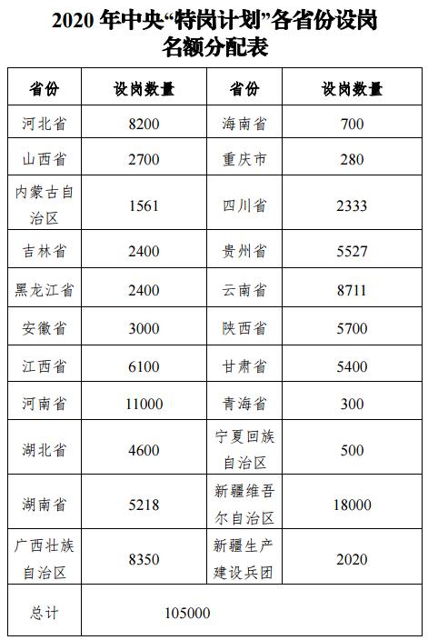 """2020 年中央""""特岗计划""""各省份设岗名额分配表"""