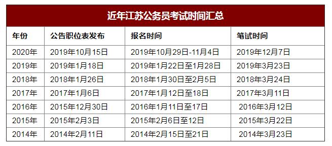 近年江苏省考报名时间
