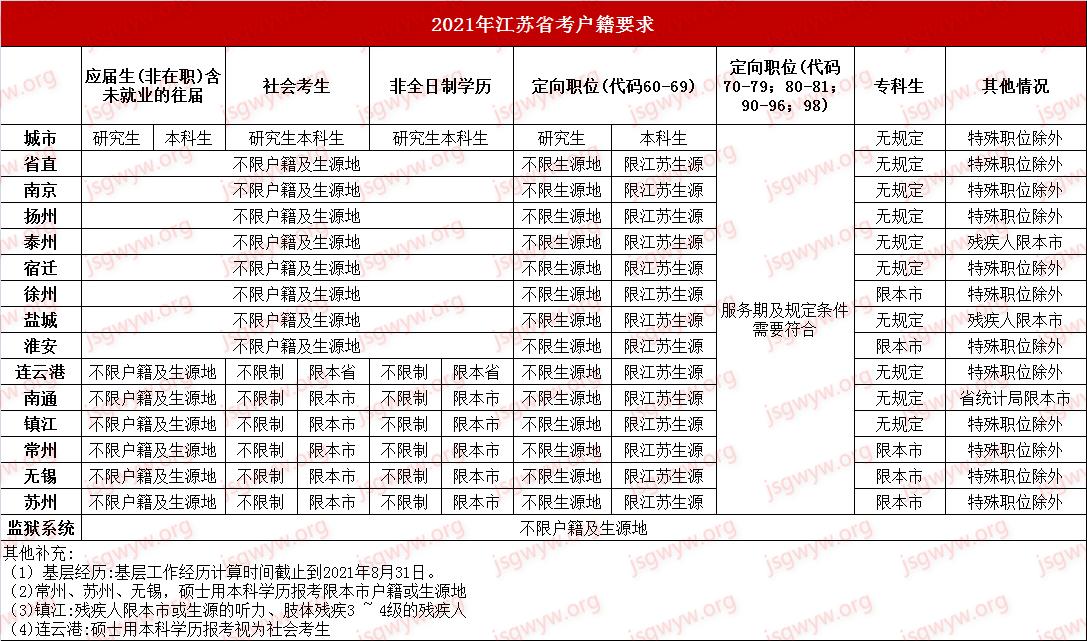 2021江苏省考户籍