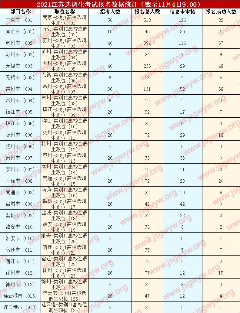 2021选调生报名人数(截至11月4日9:00)