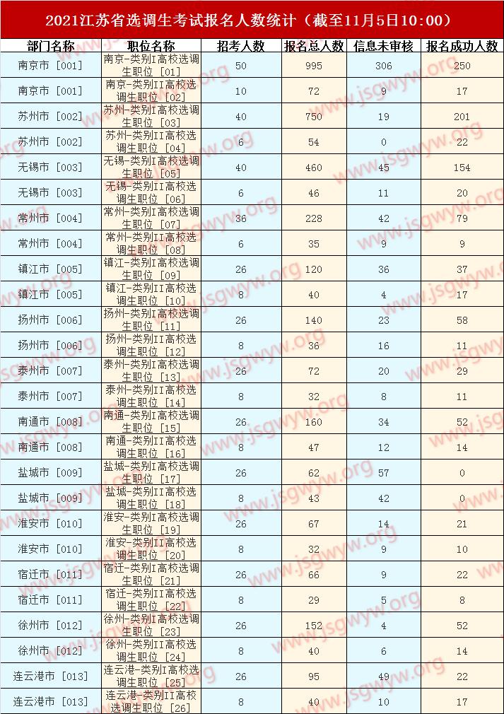 2021选调生报名人数(截至11月5日10:00)