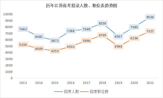 2022年江苏公务员考试必看:历年招录人数趋势!